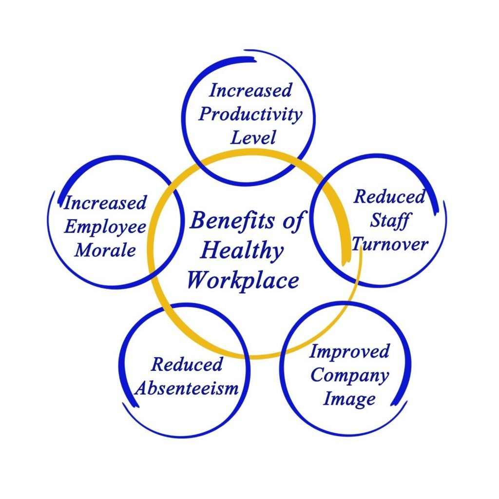 Seven Tips To Boost The Healthy Habits Among Employees