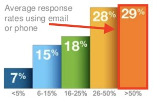 Average candidate response rates using email or phone