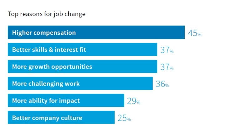 reasons people change jobs