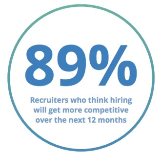 89% of recruiters think it will get more competitive