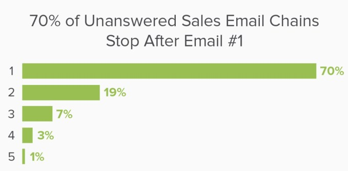 emails stop after 1 email
