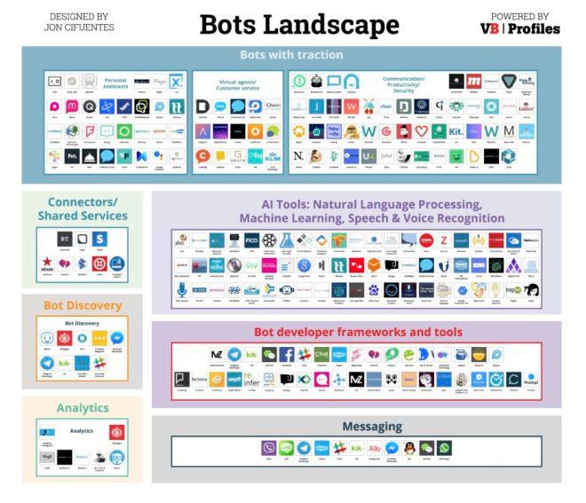 Bots Landscape