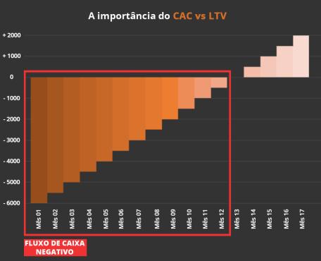métricas de Customer Success - CAC e LTV