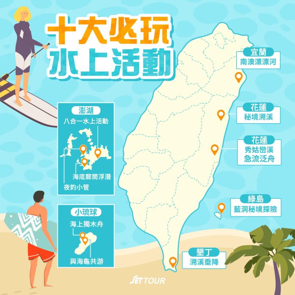 十大必玩水上活動體驗|東南旅遊