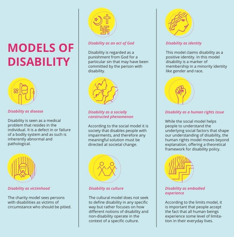 This is a chart listing models of disability—the models listed are disability as disease (the medical model), disability as victimhood, disability as an act of God, disability as a socially constructed phenomenon (the social model), disability as culture, disability as identity, disability as a human rights issue, and disability as embodied experience.