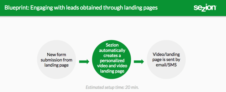 Blueprint: Engaging with landing page leads with personalized video