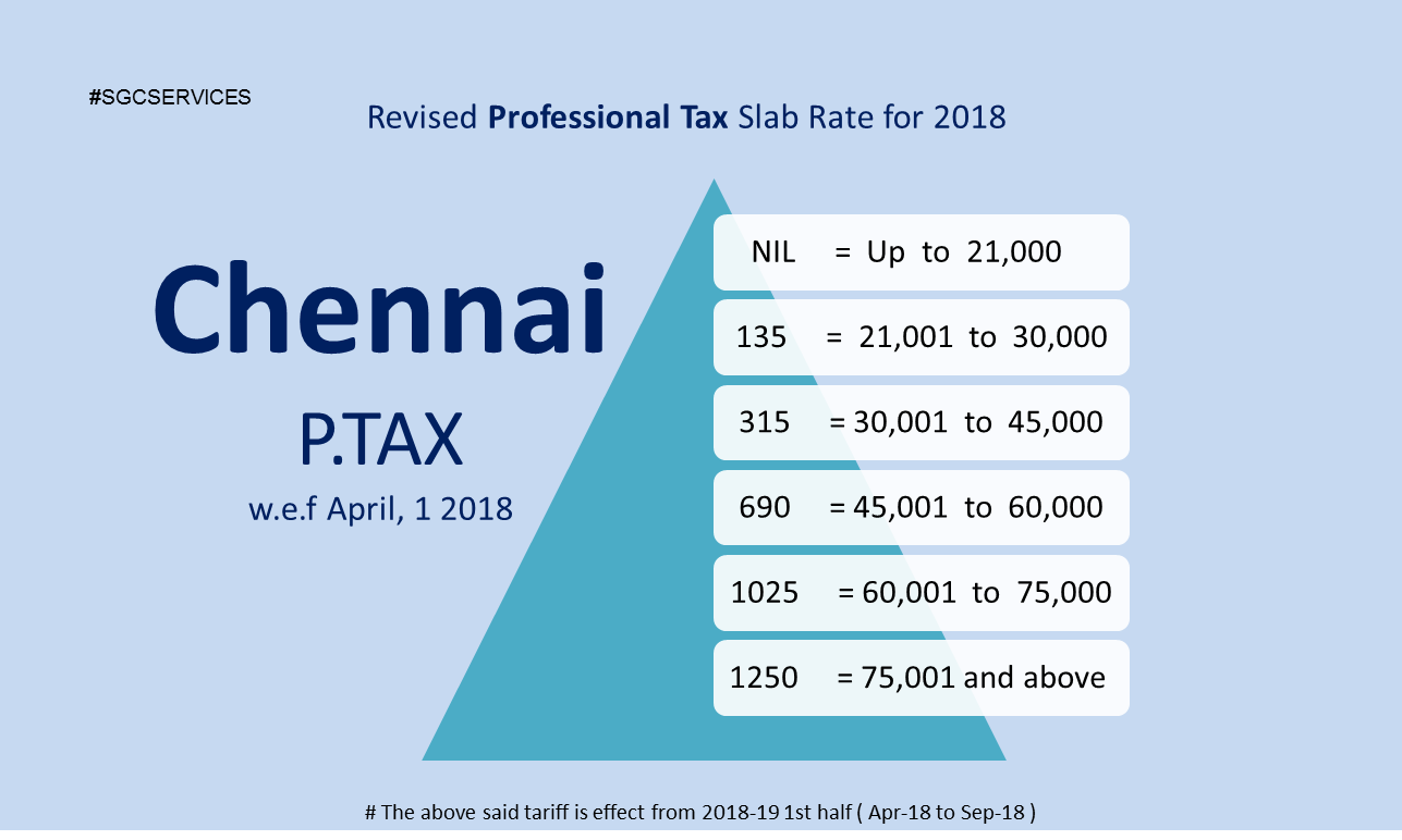 Chennai PT slab rate