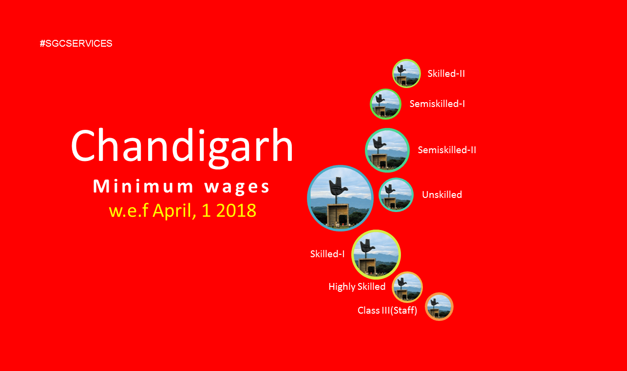 Minimum wages revised Chandigarh