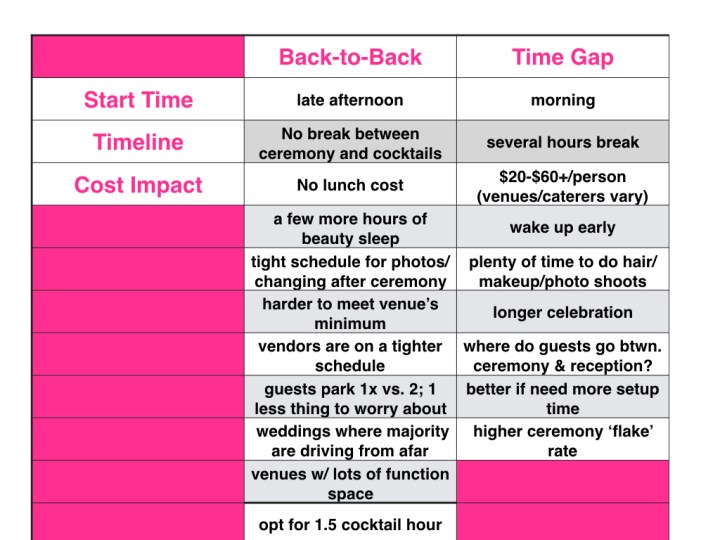 Time gap v back to back.001