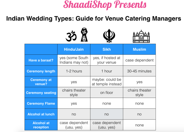 Indian-wedding-chart-types-religions-different