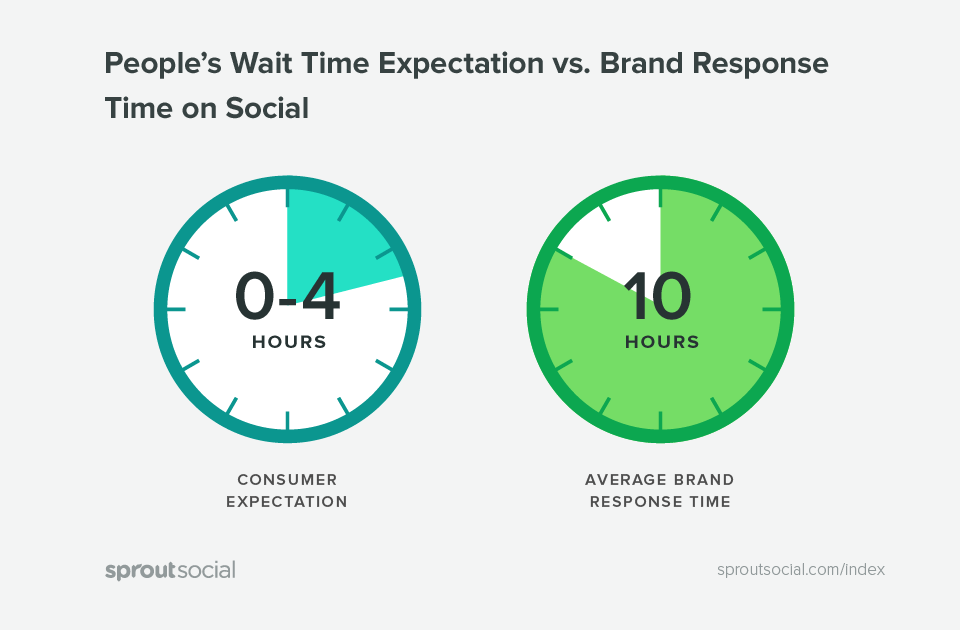 customers expect a faster response time than they get