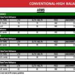 Conventional High Balance Arms