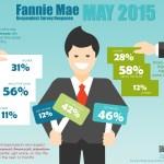 Fannie Mae Respondent Survey – May 2015