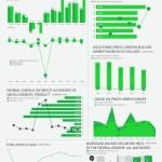 Economic Indicators – July 2015