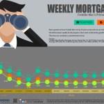 Weekly Mortgage Watch – November 19 2015