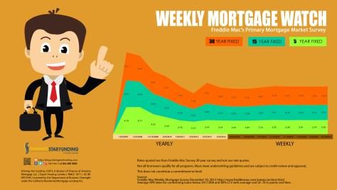 Weekly Mortgage Watch - December 10 2015