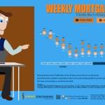 Weekly Mortgage Watch – December 17 2015