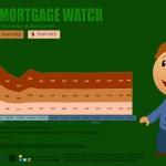 Weekly Mortgage Watch – December 31 2015