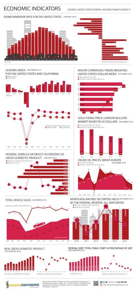 Economic Indicators - December 2015 (1)