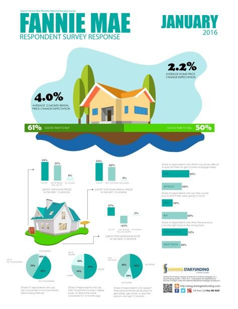 Fannie Mae Housing Survey - January 2016