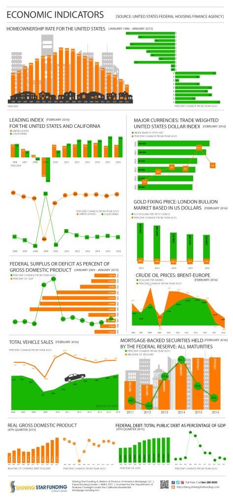 Economic Indicators - February 2016
