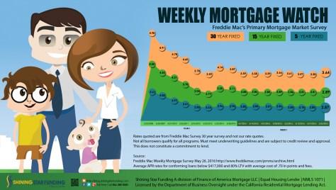 Weekly Mortgage Watch - May 26 2016