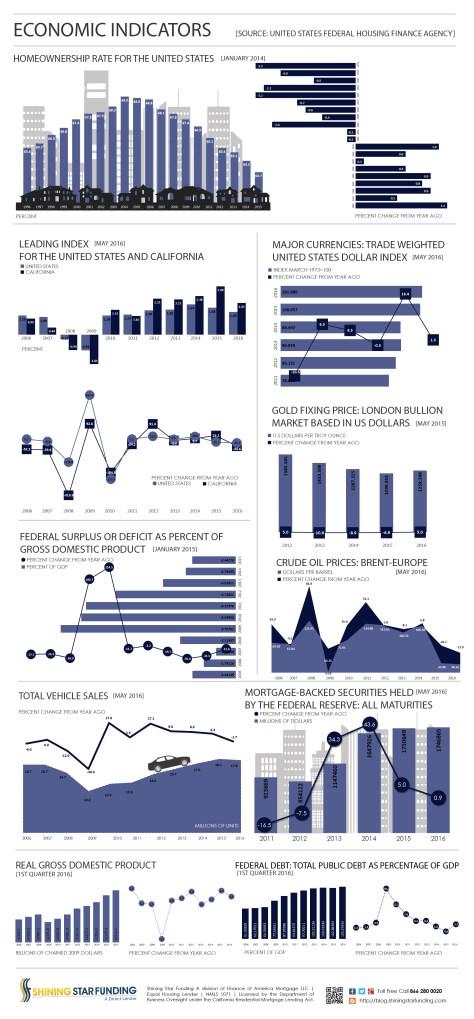 Economic Indicators - May 2016