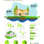 Fannie Mae Housing Survey – August 2016