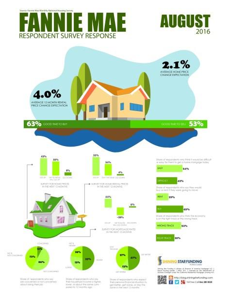 fannie-mae-housing-survey-august-2016