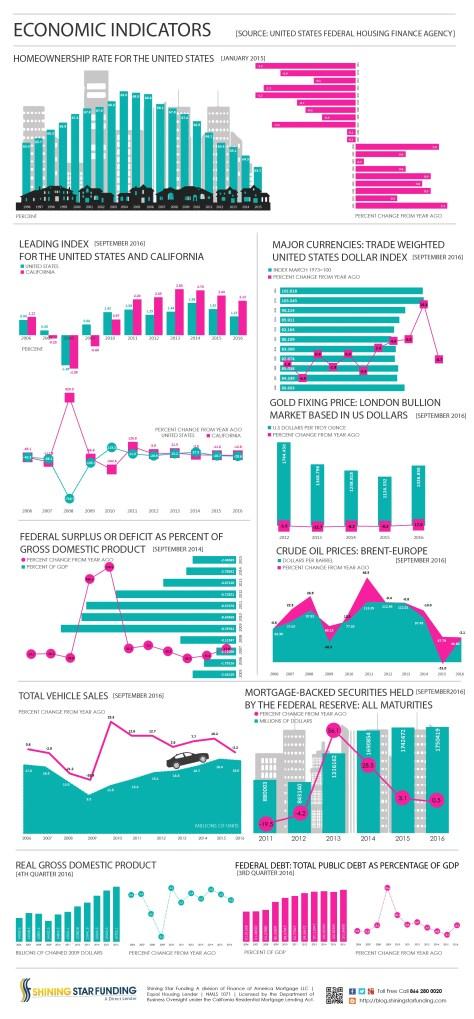 economic-indicators-september-2016