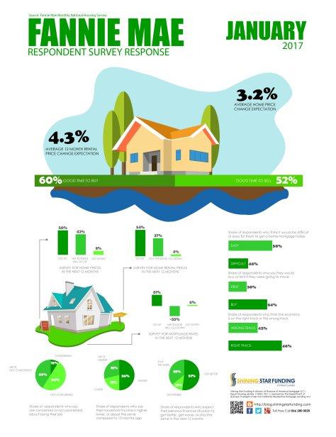 Fannie Mae Housing Survey - January 2017