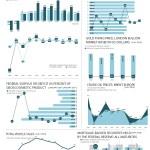 Economic Indicators – July 2018
