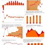 Economic Indicators – November 2018
