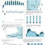 Economic Indicators – April 2019