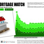 Weekly Mortgage Watch – November 07, 2019