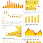 Economic Indicators – September 2019