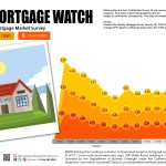 Weekly Mortgage Watch – January 09, 2020