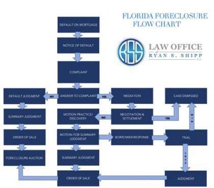 Florida Foreclosure Flow Chart