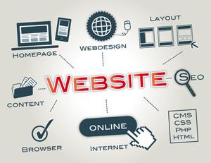 Gestaltung von Onlineshops: Was erwarten Kunden?