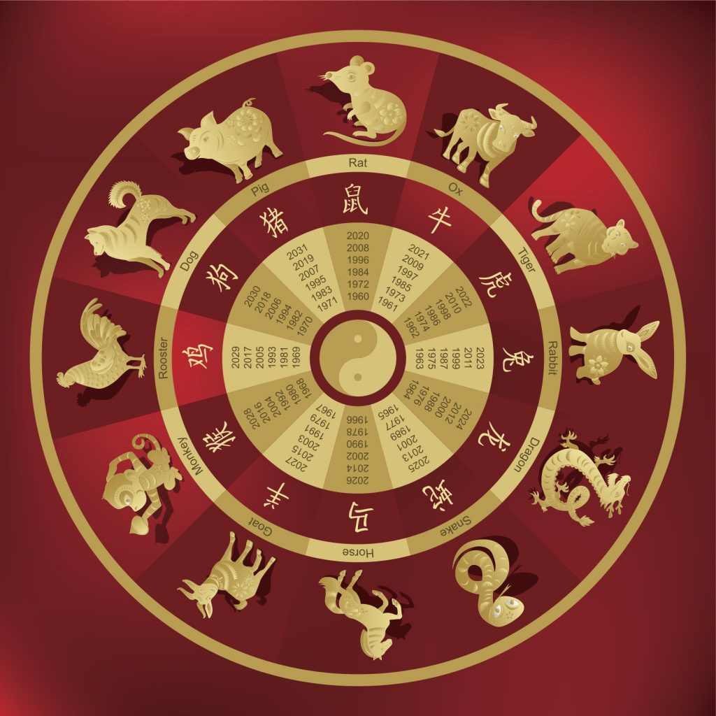 Gold Chinese Zodiac wheel against red background.