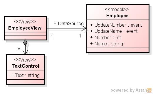 「C# での Observer パターンの実装 2 - event による実装 2」のクラス図