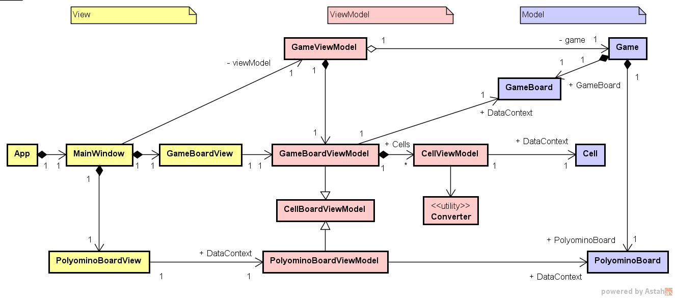 WPF 版ゲーム FTetris.WPF のクラス図
