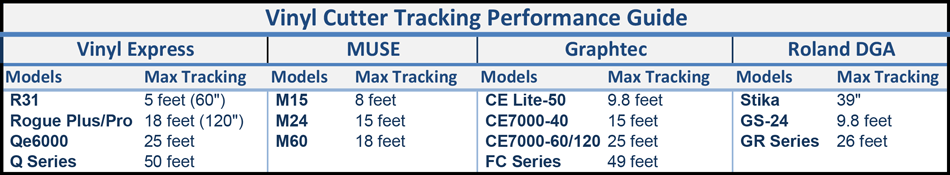 Vinyl Cutter Tracking Performance Comparison Chart