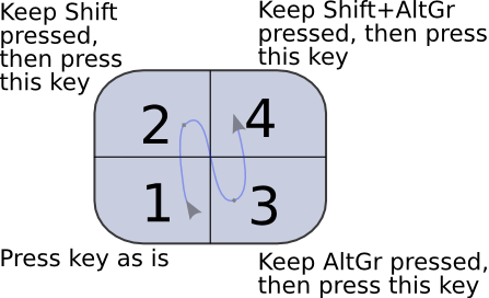 Analysis of a key
