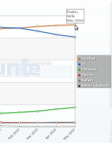 Browser statistics for Greece, during the first half of 2010.