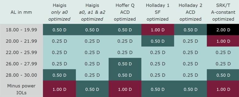 New formulas in IOL Calculation