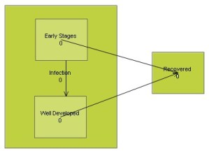 Simple SIMUL8 simulation