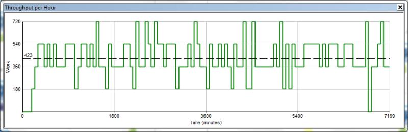 throughput-per-hour