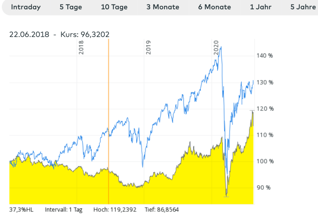 Weik vs MSCI