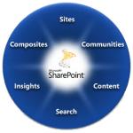 Sharepoint_wheel